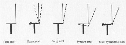 Bewegingsmechanismen van bureaustoelen