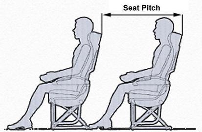 """De maat voor beenruimte in een vliegtuig is """"seat pitch""""."""