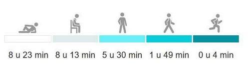 Activiteiten die activity tracker opvolgt