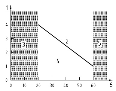 ISO1226 grenswaarden rug