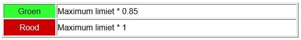ISO11228-2 grenzen kracht