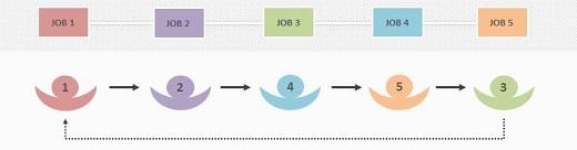 Jobrotatie schema