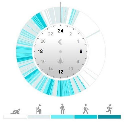 Zitprofiel van activity tracker