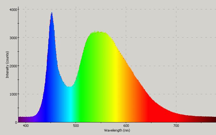 Kleurenspectrum van een LED lamp met een hoge blauwe component en minder rood licht