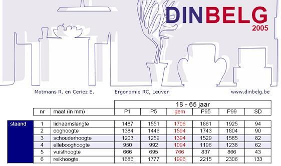 DINBelg tabel