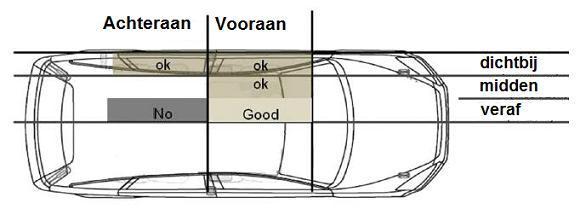 Effect van Happy Seat voor de verschillende zones in het koetswerk.