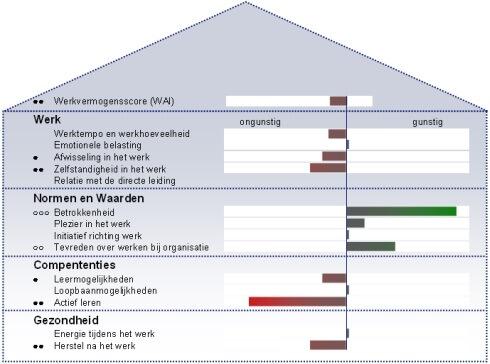 Huis van werkmogen in criteria