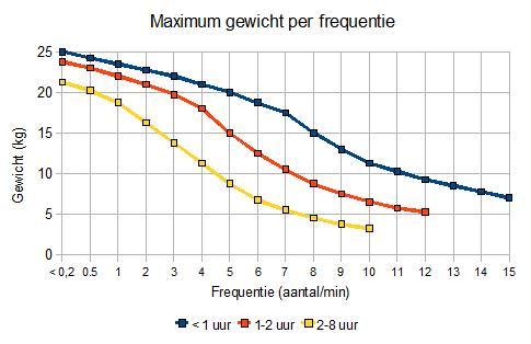 Maximum gewicht in functie van frequentie