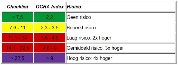 Risicoscores OCRA checklist
