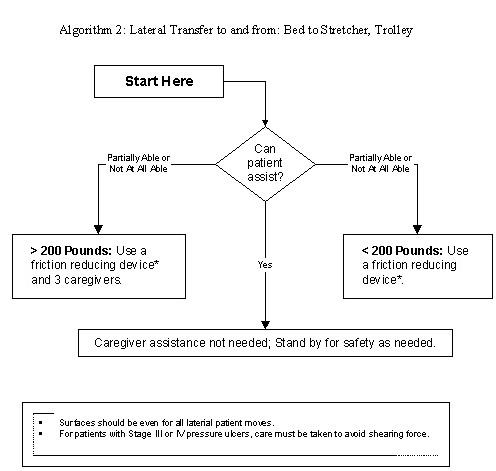 Algoritme voor transfer in de zorg