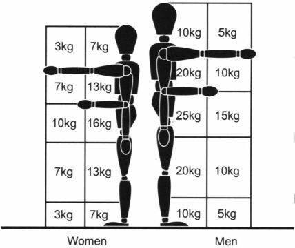 Tilzones met maximum gewicht volgens HSE