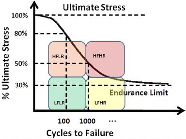 Fatigue failure theorie