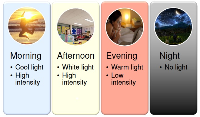 Hoe human centric lighting realiseren