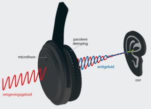 Mechanisme van headset die anti-geluid produceert.