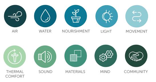 Tien concepten binnen de WELL Building Standard, versie 2.