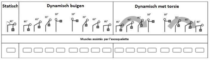 Taken studie exoskeletten INRS