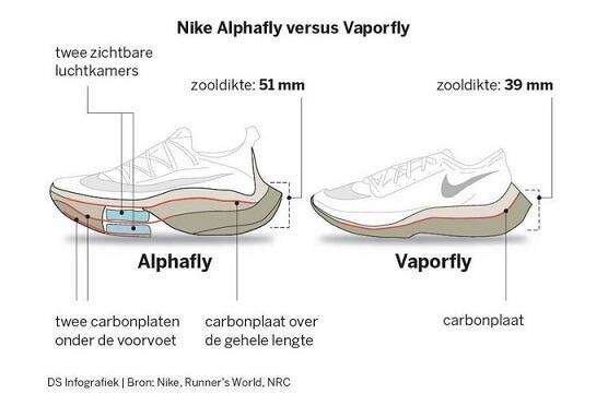 Vergelijking Nike Vaporfly en prototype van de Nike Alphafly.