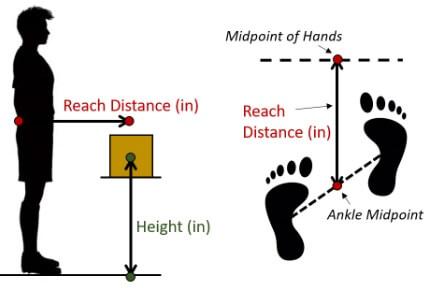 Figuur die de parameters hoogte, reikafstand en asymmetrie visualiseert.