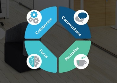 Het kantoor van de toekomst blijft in vier kerntaken voorzien: concenteren, ontspannen, communiceren en samenwerken.