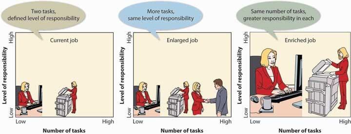 Oplossingen voor repetitief werk: taakverbreding en taakverruiming.